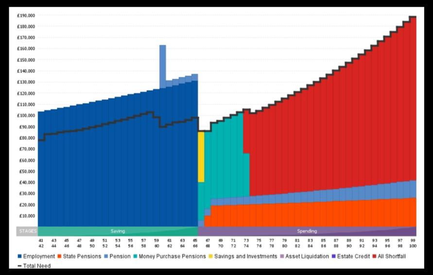 Comfortable retirement case study chart 1